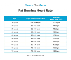 Heart Beats Per Minute Chart Fat Burning Heart Rate Definition Chart And Effectiveness