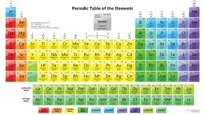 Parts Of Periodic Table Understanding The Periodic Table Of Elements 10 Steps