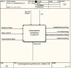 Отчет по практике Применение современных средств вычислительной  Рисунок 9 Контекстная диаграмма