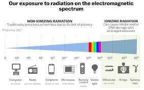 Radiation Levels In Cell Phones Chart 5g Is Being Rolled Out In Australia Is The Radiation Safe