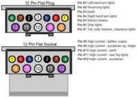 wiring diagram 12 pin caravan plug wiring image 12 pin flat trailer plug wiring diagram wiring diagram on wiring diagram 12 pin caravan plug