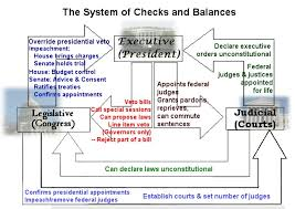 Stgapgov Checks And Balances And Separtation Of Powers