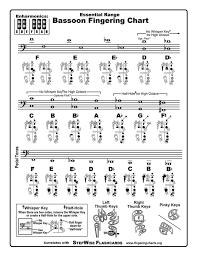 English Horn Fingering Chart 2019