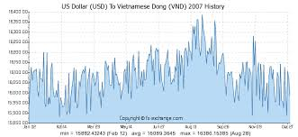 Usd To Vietnam Dong Chart Us Dollar Usd To Vietnamese Dong Vnd History Foreign