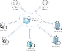 Data Sync Data Sync Anywhere In The World With Microsoft Azure 2wtech 2wtech