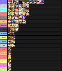 I Compiled A List Of Each Characters Worst Matchup Smashbros