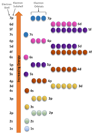 Orbital Filling Chart Ch150 Chapter 2 Atoms And Periodic Table Chemistry