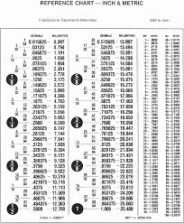 Millimeter To Decimal Chart 15 Most Popular Fractions To Decimal Chart Printable