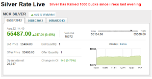 Live Silver Price Mcx Settlement Contract