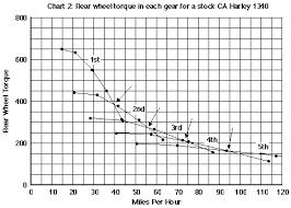 C14 Rear Wheel Torque Chart