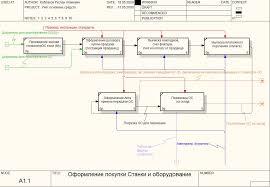 Реферат Проектирование информационных систем на предприятии  Проектирование информационных систем на предприятии