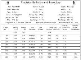 Ballistics Chart 45 Long Colt 45 Long Colt Winchester 94 For Deer Hunting Page 2