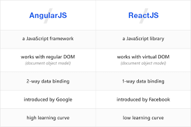 React Vs Angular Chart Angular Vs React Feature Comparison Of Js Tools 2019