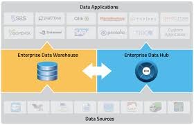 Enterprise Data Warehouse Is Cloudera Trying To Kill The Edw No Cloudera Blog