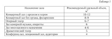 Методические указания к курсовой работе для студентов  Гармонические пропорции зала можно определить по величине его объема используя модуль золотого сечения линейных размеров зала
