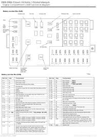 drock96marquis panther platform fuse charts page 2005 2006 crown victoria grand marquis engine compartment fuse block