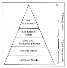 Blank Maslow Hierarchy Needs Chart Maslows Motivational Psychology In Chapter 09 Motivation