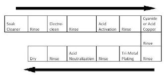 Zinc Nickel Plating Process Flow Chart White Bronze Copper Tin Zinc Tri Metal Expanding