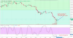 Bullish Englufing On Btc Usd Bitcoin Dollar 1 Hour Chart