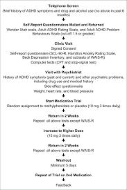 Flow Chart Of Evaluation Process Download Scientific Diagram