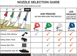 Power Washer Nozzle Chart Pressure Washer Buying Guide Ryobi Landscapes