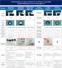 Latest Robot Vacuum Cleaners Comparison Chart 2012