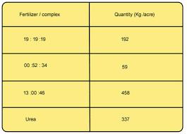 Fertigation Compatibility Chart Banana Expert System