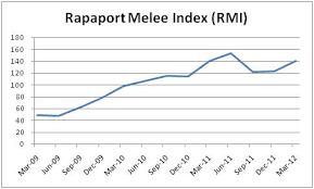 Diamond Market Price Chart Diamonds Net Rapaport Melee Diamond Index 14 In 1q12