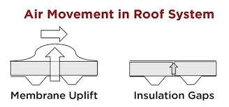 3 Vital Roles Of Roofing Insulation