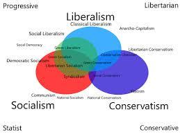 Socialism And Communism Venn Diagram Difference Between Socialism And Liberalism Difference Between