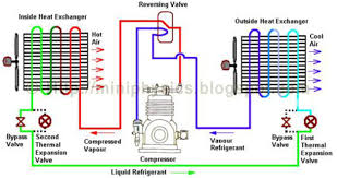 heat pumps mini physics learn physics online heat pump in heating