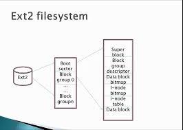 Linux FileSystem Management - YouTube
