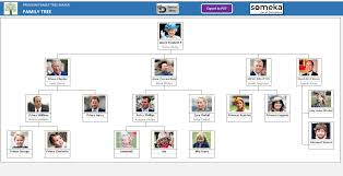 Family Tree Maker With Photos Premium Version Home