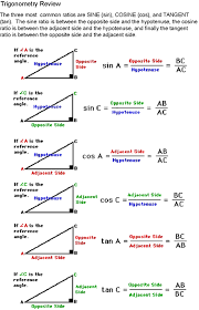 sine cosine tangent diagram for help on how to identify the for help on how to identify the adjacent