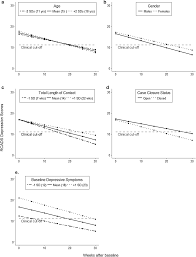 Trajectories Of Change Of Youth Depressive Symptoms In Routine Care