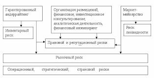 Развитие инвестиционной деятельности российских банков на  Остальные виды инвестиционно банковской деятельности подвержены в основном правовому репутационному и операционному рискам В диссертации разработана