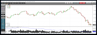 Natural Gas And Crude Oil Provide Lessons For Traders And