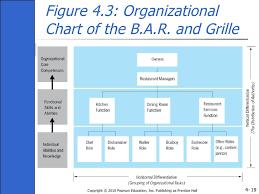 Ch04 Organisation Theory Design And Change Gareth Jones