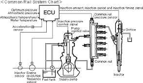 isuzu technology for cleaner diesel common rail system chart engine revolution and injection pressure