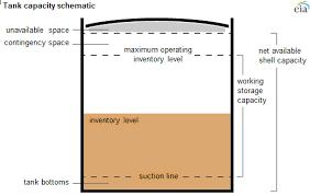 Underground Oil Tank Chart Veracious Underground Storage Tank Capacity Chart 2019
