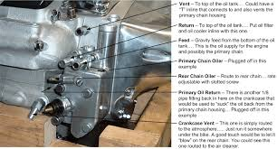 engine oil passages diagram wiring diagram for you • shovelhead oil pump question harley davidson forums chevy 3100 engine diagram 4 3 chevy oil gallery diagram