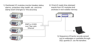 novatech substation hardened i o overview soe io diagram
