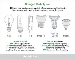 types of lighting fixtures. Best 25 Light Bulb Types Ideas On Pinterest Of Lighting Recessed Fixtures M
