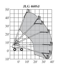 welcome to arts rental model jlg 460sj range of motion chart click here
