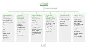Consumer Financial Protection Bureau Posts Sas Blogs