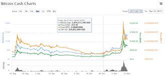 Bitcoin Cash Vs Bitcoin Gold Vs Bitcoin Euro To Ethereum
