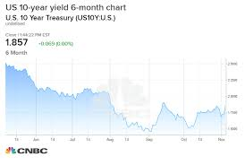 Global Interest Rates Chart Interest Rates Moving Higher Thanks To Possible Trade Deal