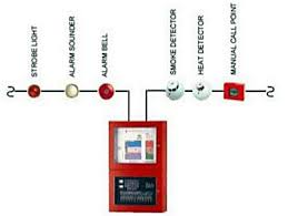 fire detection and alarm system electrical4u fire alarm system design pdf at Basic Fire Alarm System Diagram