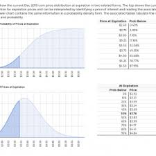 Price Distribution Chart Price Distribution Tool Farmdoc