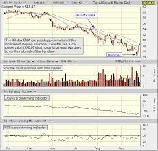 Tsx Globe And Mail Chart Technical Analysis Royal Bank Candlestick Chart